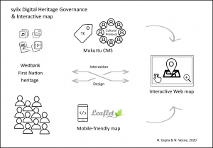 syilx Digital Heritage Governance and Public Engagement through an Interactive Web map